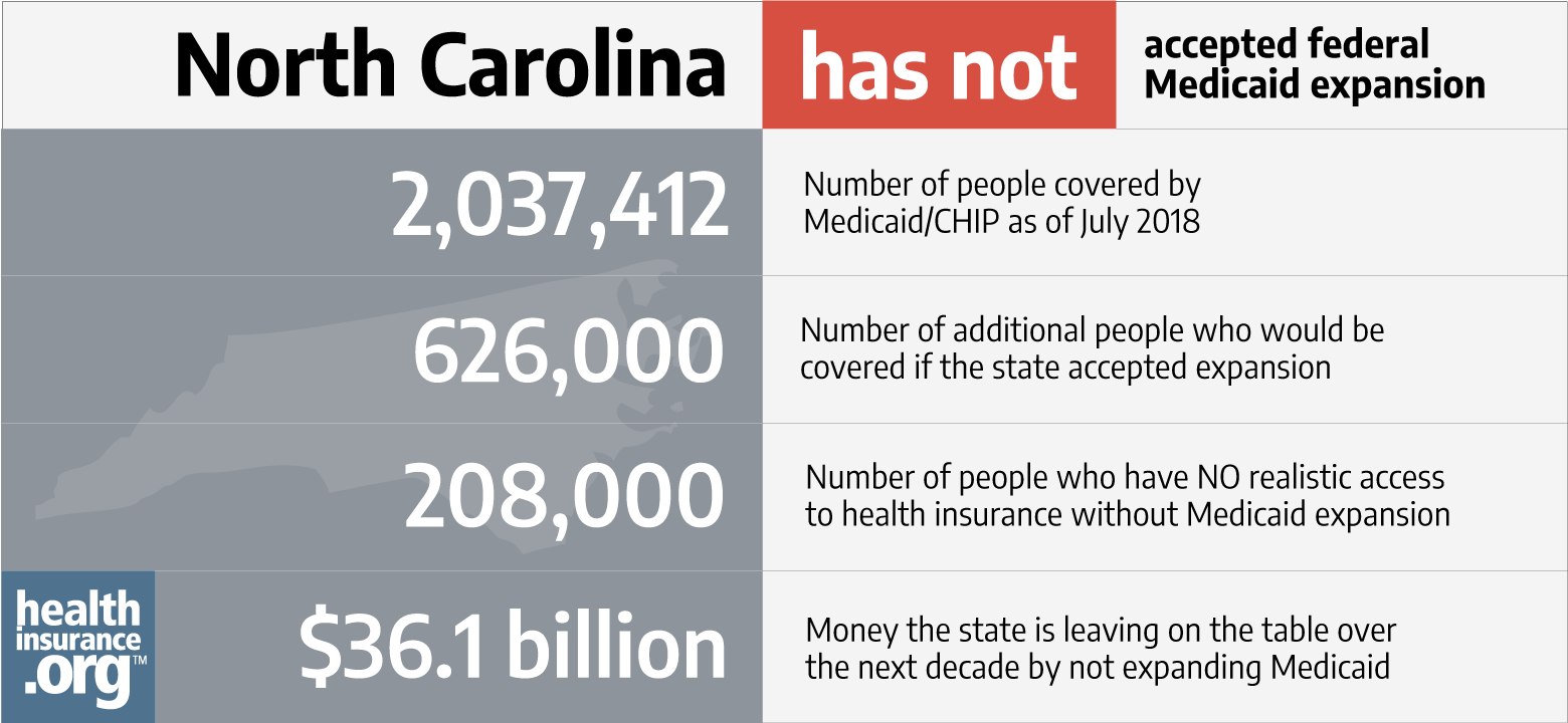 North Carolina And The Aca S Medicaid Expansion