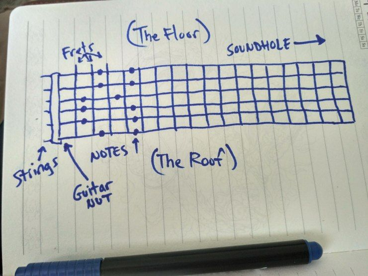 How To a Better Guitarist While Away From the