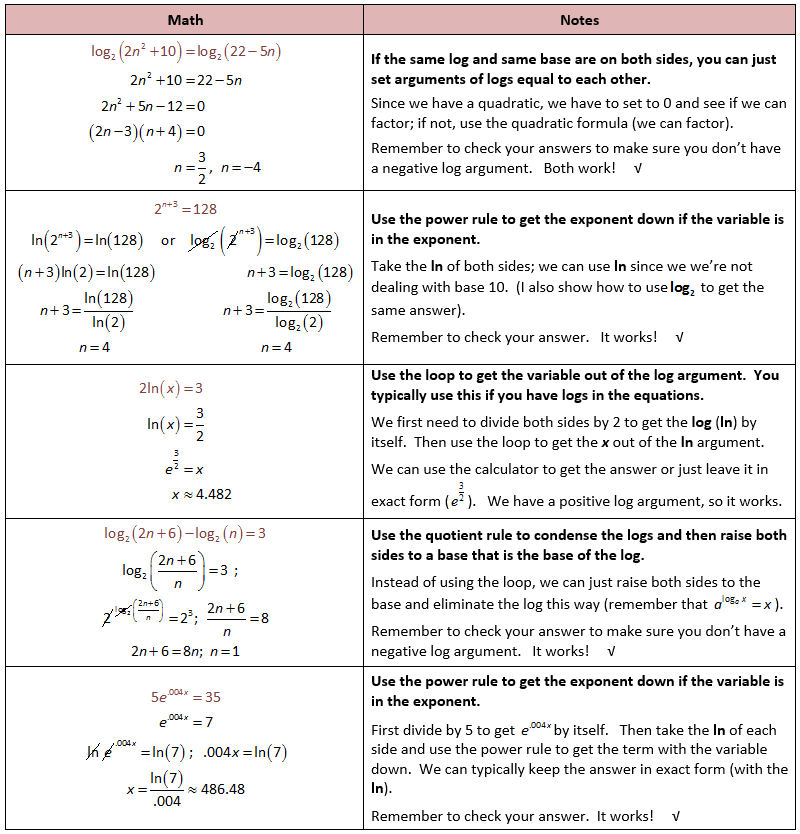 Examples for Solving Logarithmic Equations – Logarithmic Equations Worksheet