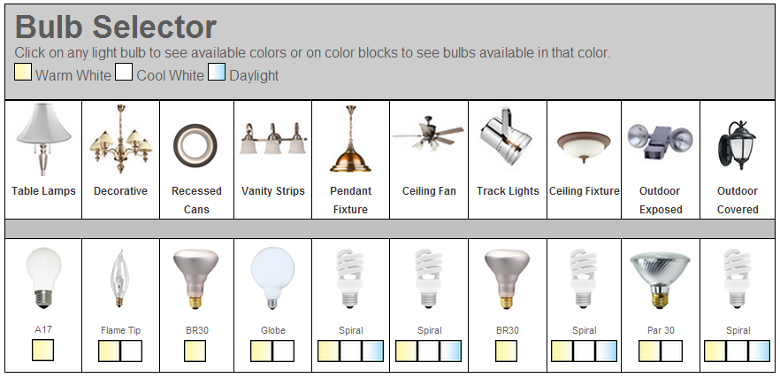 Which light bulb is the right one for me the - Types of lighting in interior design ...