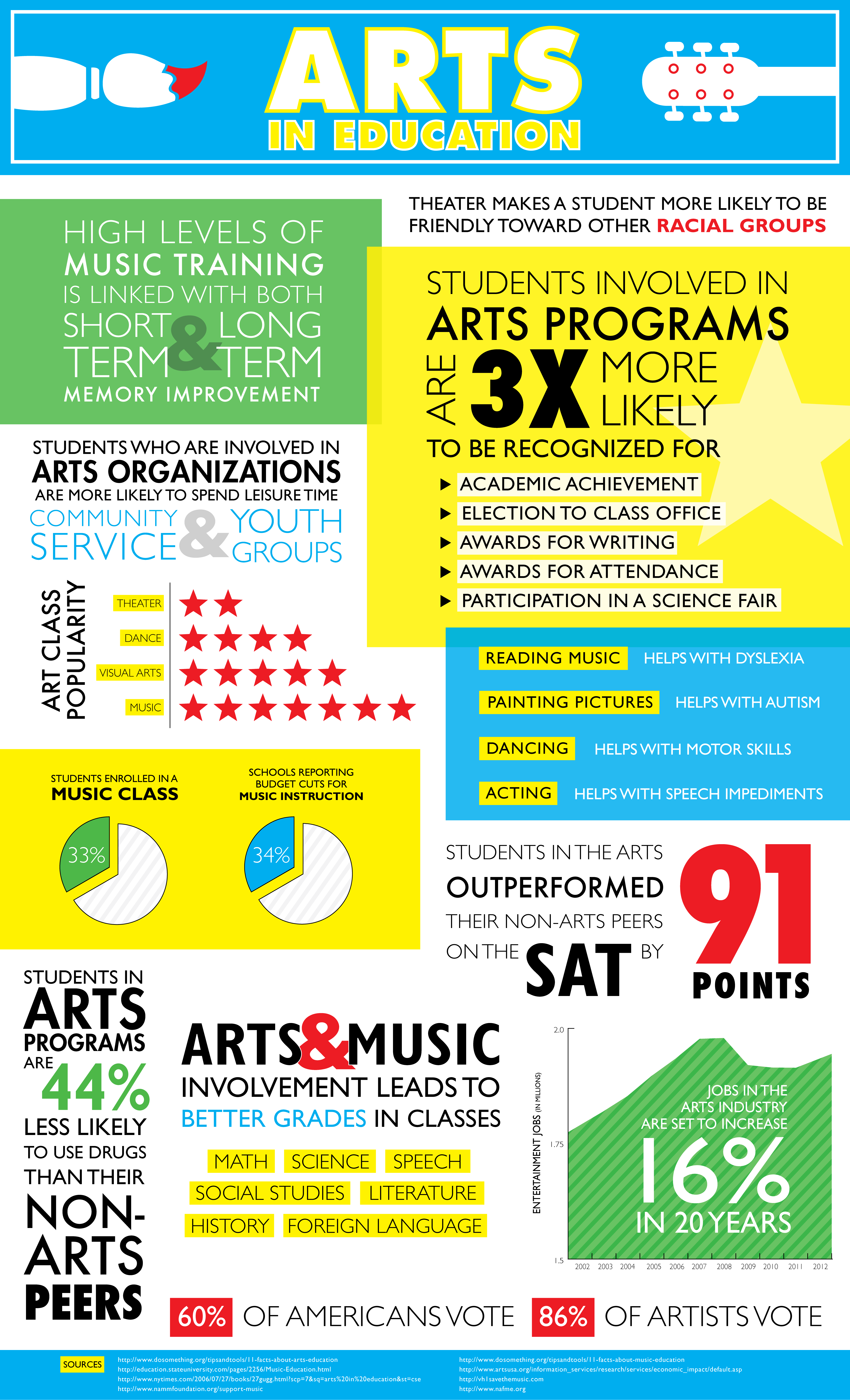 Arts In Education Infographic Poster