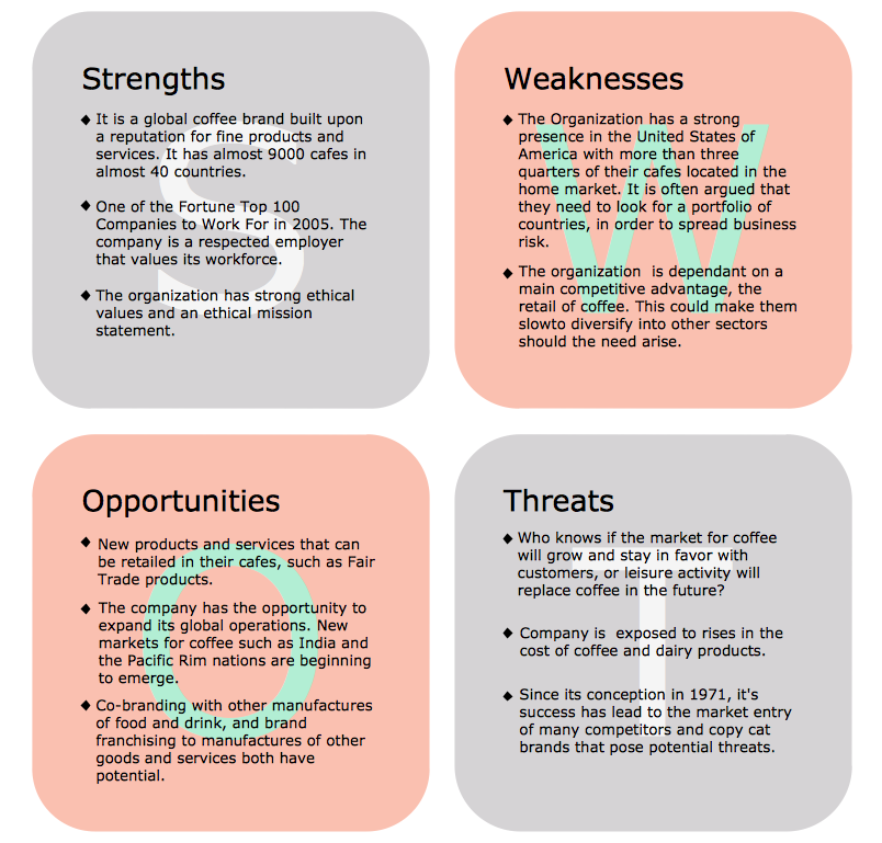 Strategy-management-diagram-SWOT-Analysis-Coffee-company.png (804 ...