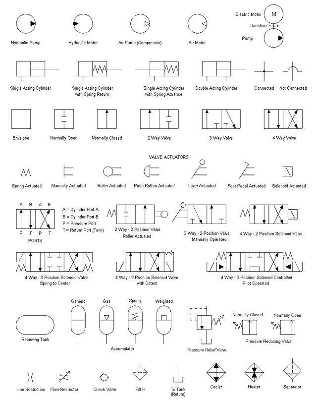 hydraulic symbols pneumatic symbol library hydraulics rh pinterest com Simple Hydraulic Pump Diagram Simple Hydraulic Pump Diagram
