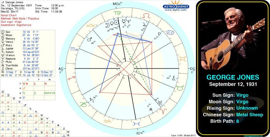 George Jones Birth Chart Astrology Horoscope Zodiac Birthchart