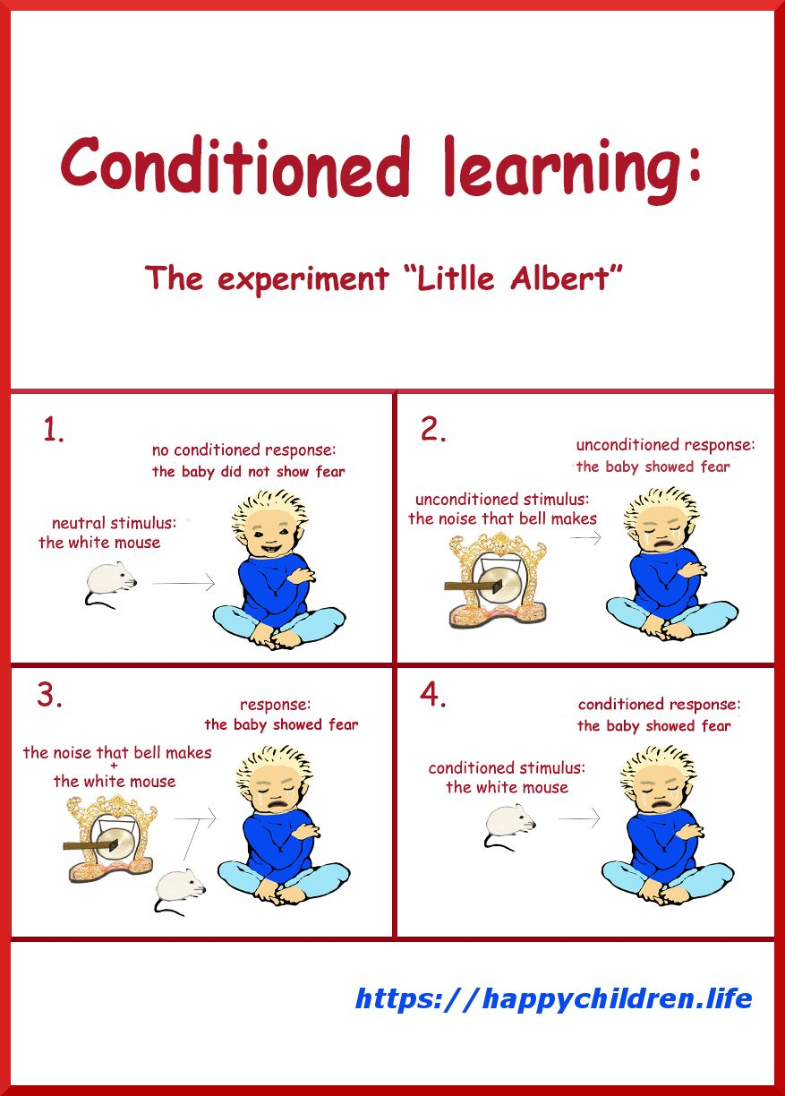 How Do We Learn by Classical Conditioning | psychology