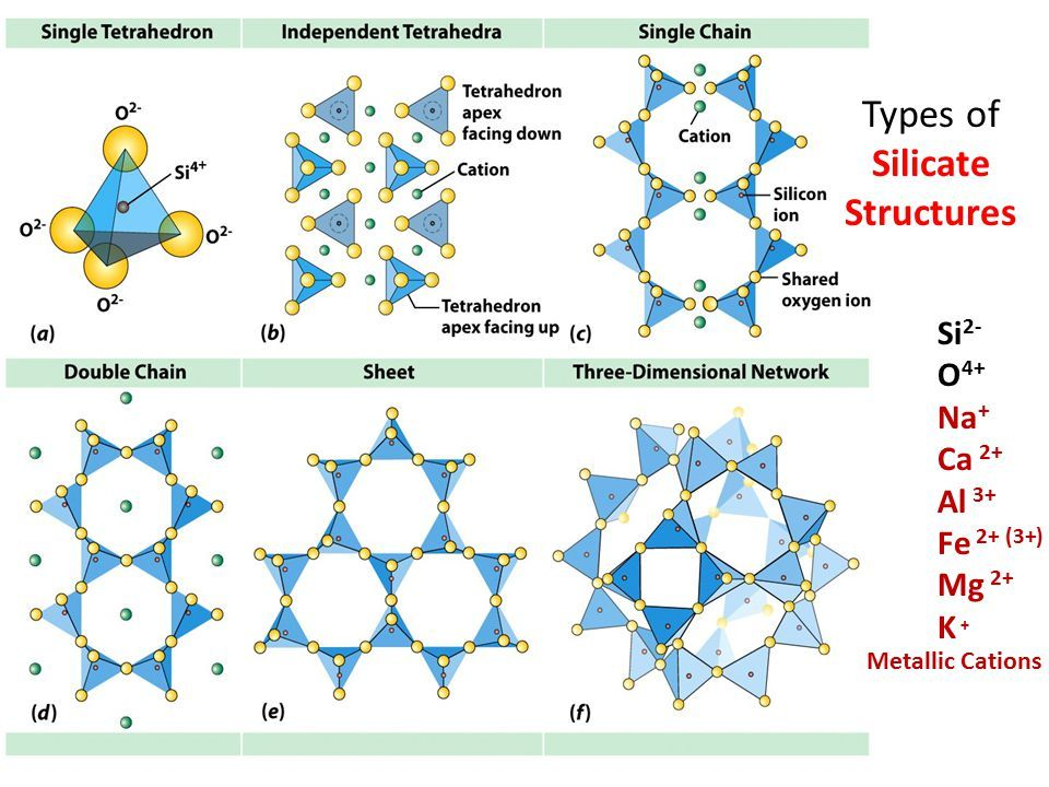 Types of silicate structures. Beautifully geometric ...