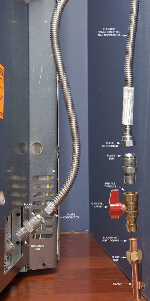 Is Copper Tubing Safe For Natural Gas