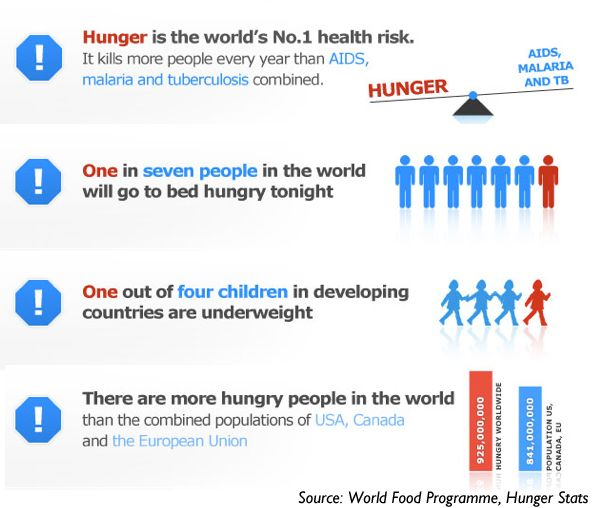 how to stop world hunger facts