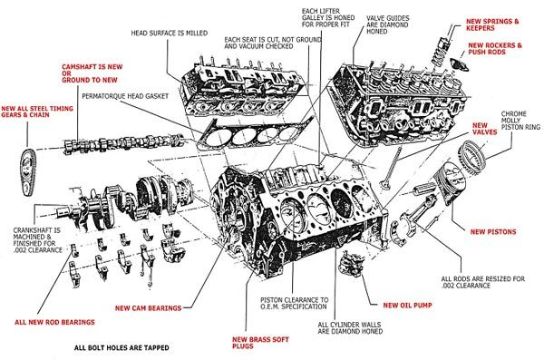 engine blocks  rods  crankshafts and cams are thoroughly