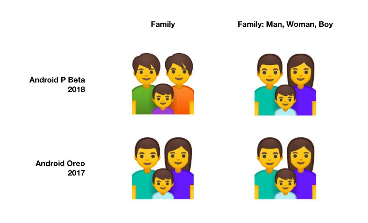Android P Beta 2 Includes 157 New Emoji And Has Gender Neutral Options Gender Neutral Android Emoji