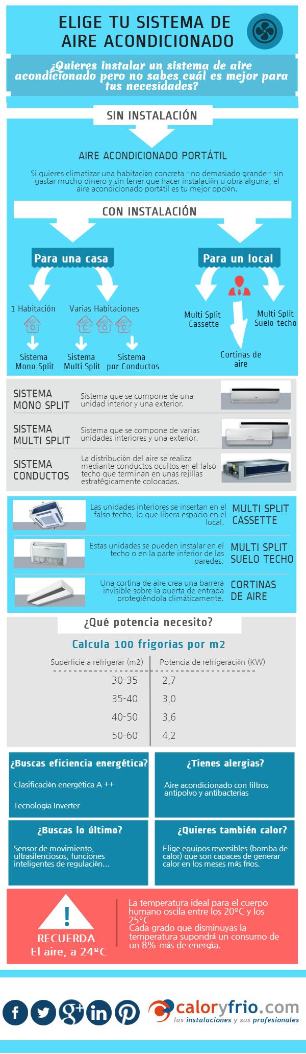 Infografía Elige tu aire acondicionado Consejos para