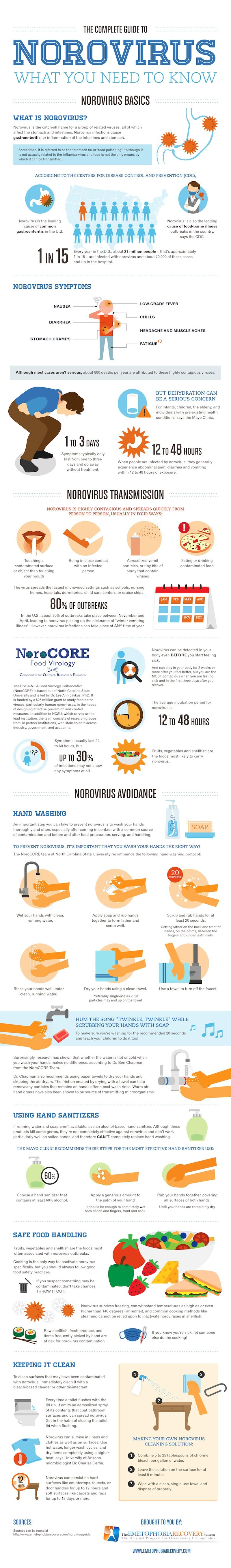What You Need To Know About Norovirus Just Because