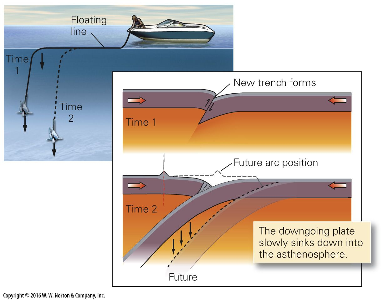 Plate Tectonics With Images