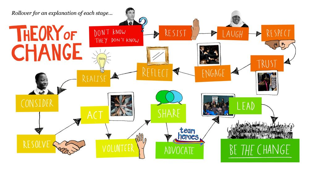theory of change - Google Search | TheProfLife | Pinterest