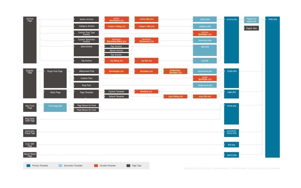 Template Hierarchy WordPress World Pinterest Wordpress - help wanted template word