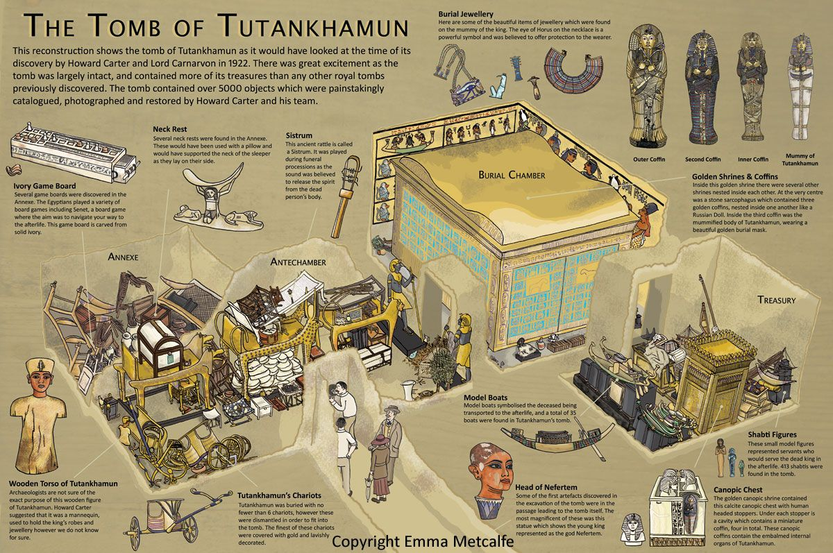tutankhamuns tomb egypt Prior to the tomb's discovery, the most famous ruler of ancient egypt was probably cleopatra vii, nefertiti, or rameses the great but, since 1922 ce, it has been tutankhamun tutankhamun's enduring fame.