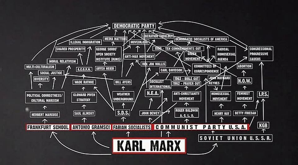 Why Do Conservatives And Hate Groups Know So Much About Critical Theory An Unintentionally Funny Kinda Sorta Accurate Map Of Critical Theory S Political