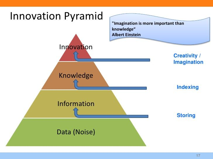 """Innovation Pyramid      """"Imagination is more important than                         knowledge""""                         Alb..."""