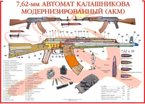 Pin on weapons and history Ak Schematic on dc schematic, ar schematic, akm schematic,
