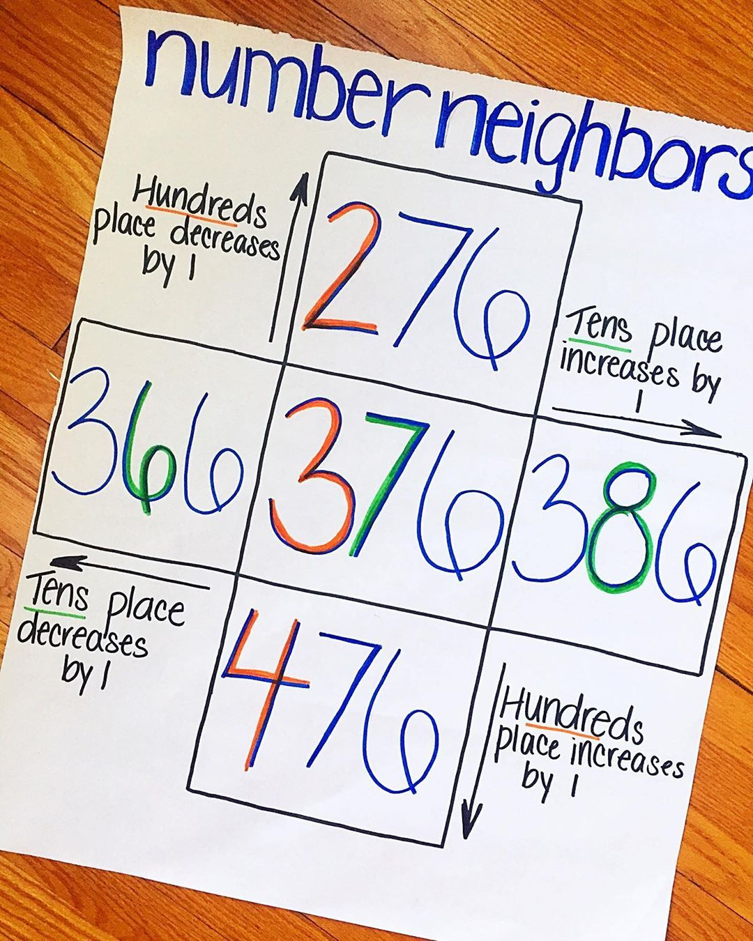 "Erin on Instagram: ""Hundreds Charts➡️Thousands Charts #numberneighbors  #bridgesmath #mathlearningcenter #iteac…   Hundreds chart [ 1350 x 1080 Pixel ]"