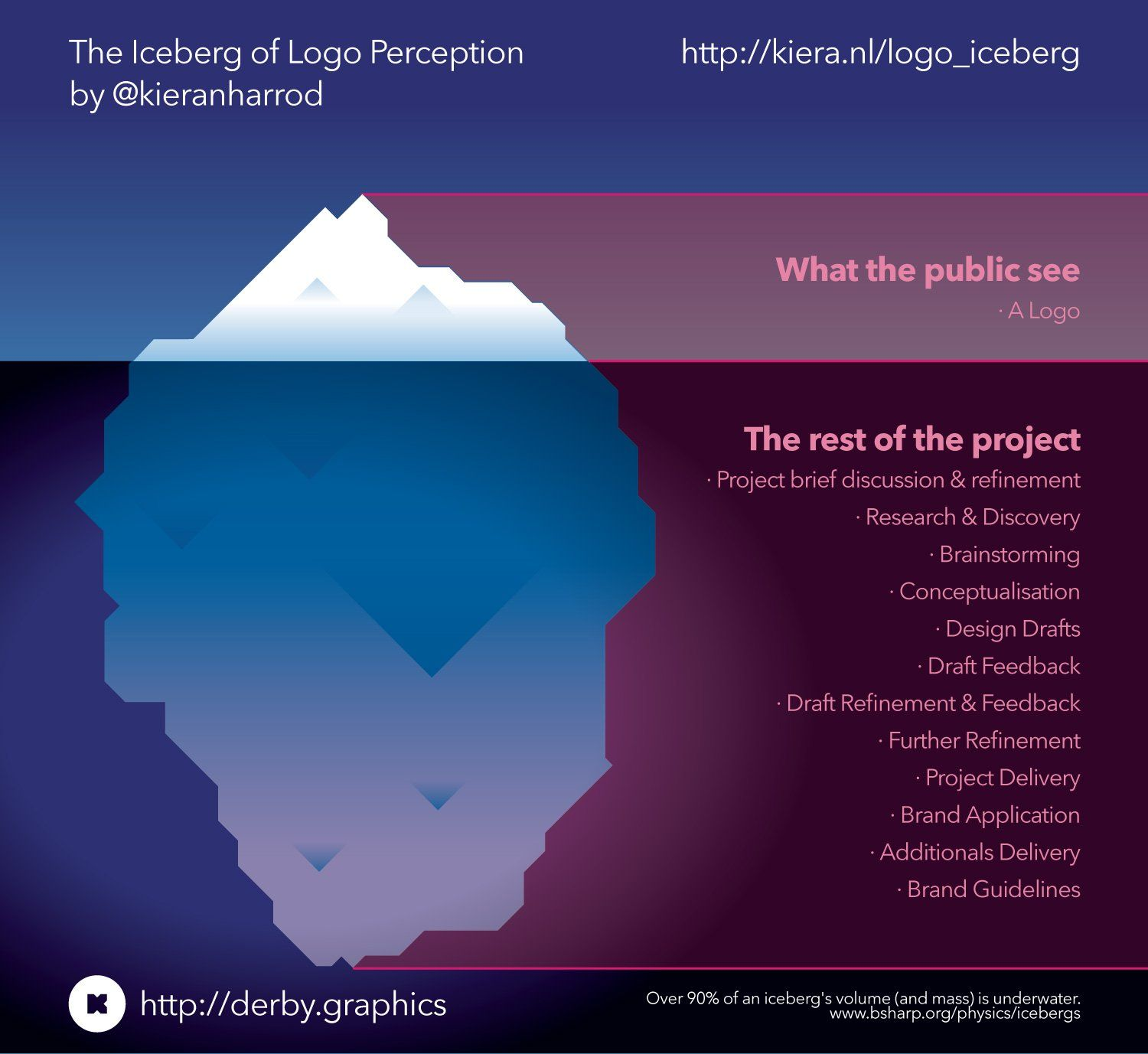 hot sale online a6a8a b222a The Iceberg of Logo Perception | EUI Metaphor II | Branding ...