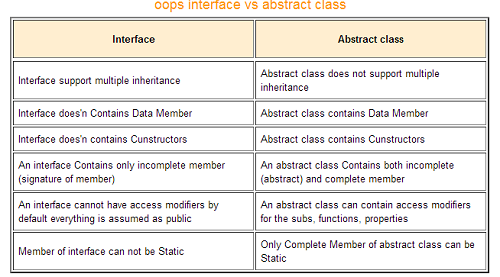 Abstract Class And Interface In C Interface Informative Class