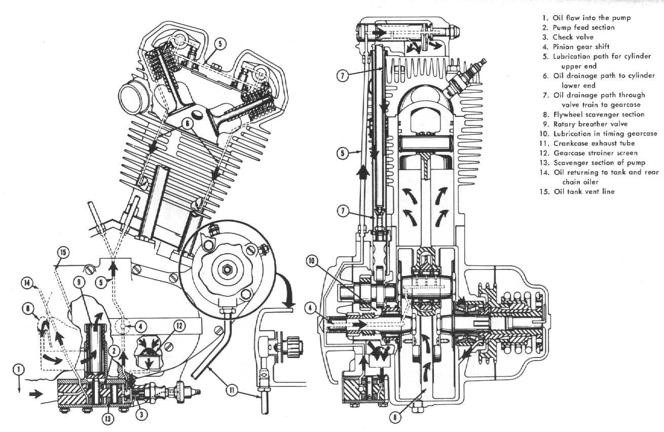 Harley davidson evolution engine diagram find image into for Flow honda service
