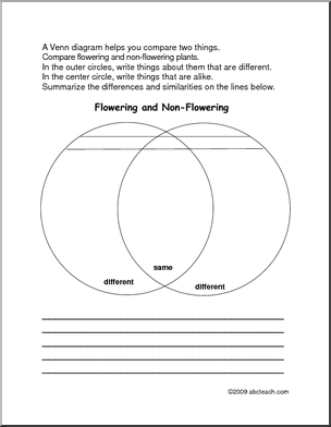 venn diagram plants use this venn to compare flowering and non flowering plants school. Black Bedroom Furniture Sets. Home Design Ideas