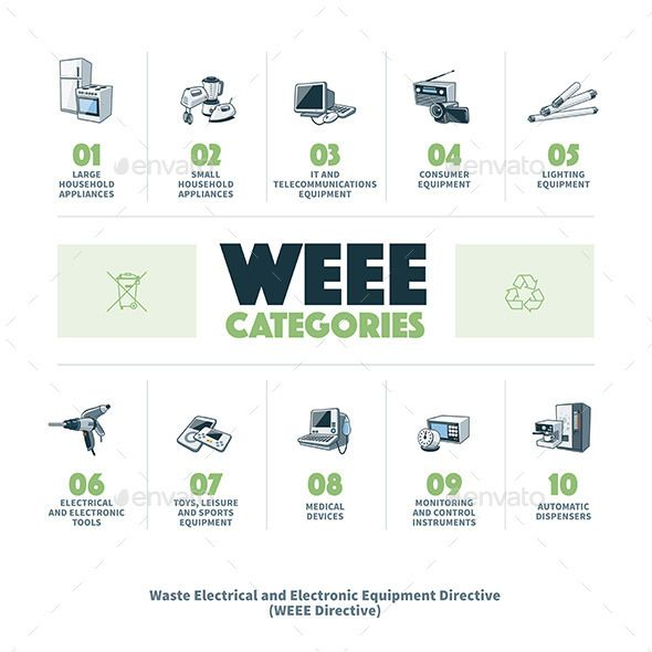E Waste Weee Categories Object Typography Pinterest