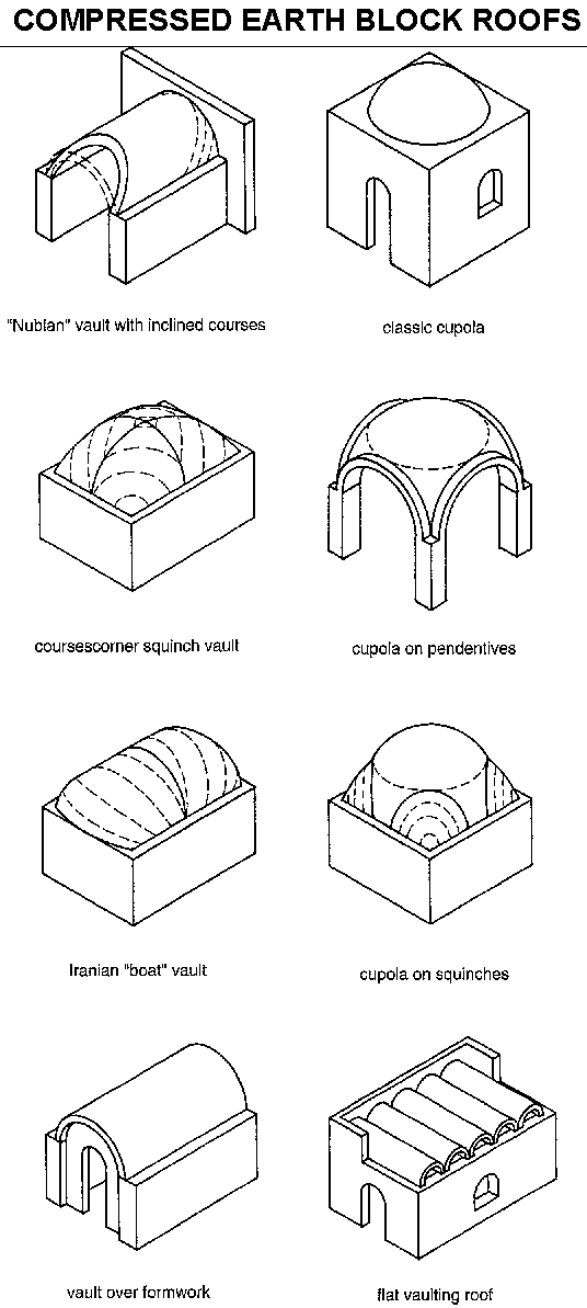 Compressed Earth blocks: Manual of design and construction: The project's building dispositions: Roof classification