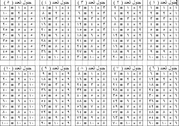 جدول الضرب كامل Pdf و Doc و Word جاهز للطباعة عربي وانجليزي من 1 الى 12 وللاطفال صقور الإبدآع Arabic Books Words Math