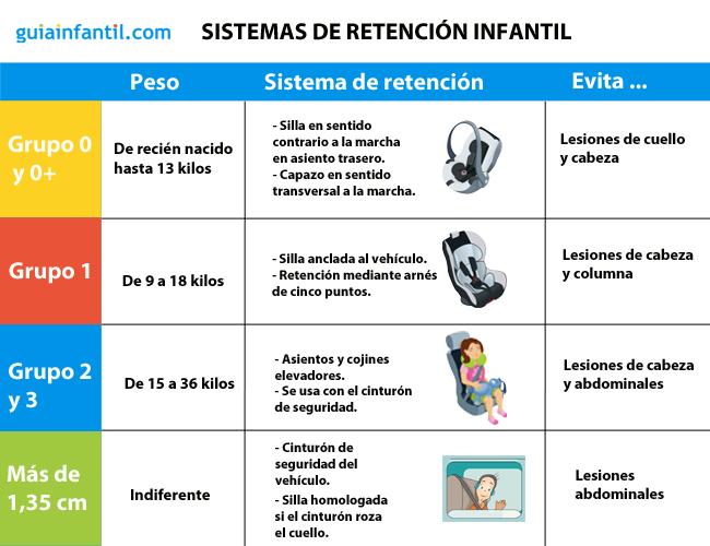 Sistemas de retenci n infantil en autom viles seg n peso y estatura del ni o infantiles - Normativa sillas de coche para ninos ...