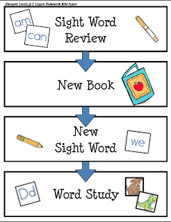 free guided reading lesson plan visual (from The Next Step in Guided ...