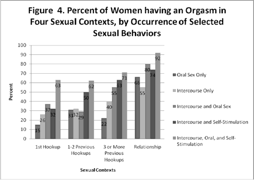 The Orgasm Gap The Real Reason Women Get Off Less Often -1457
