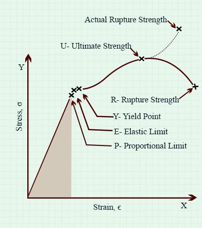 A brief guide on how to calculate area under the stress strain graph stress strain graph ccuart Gallery