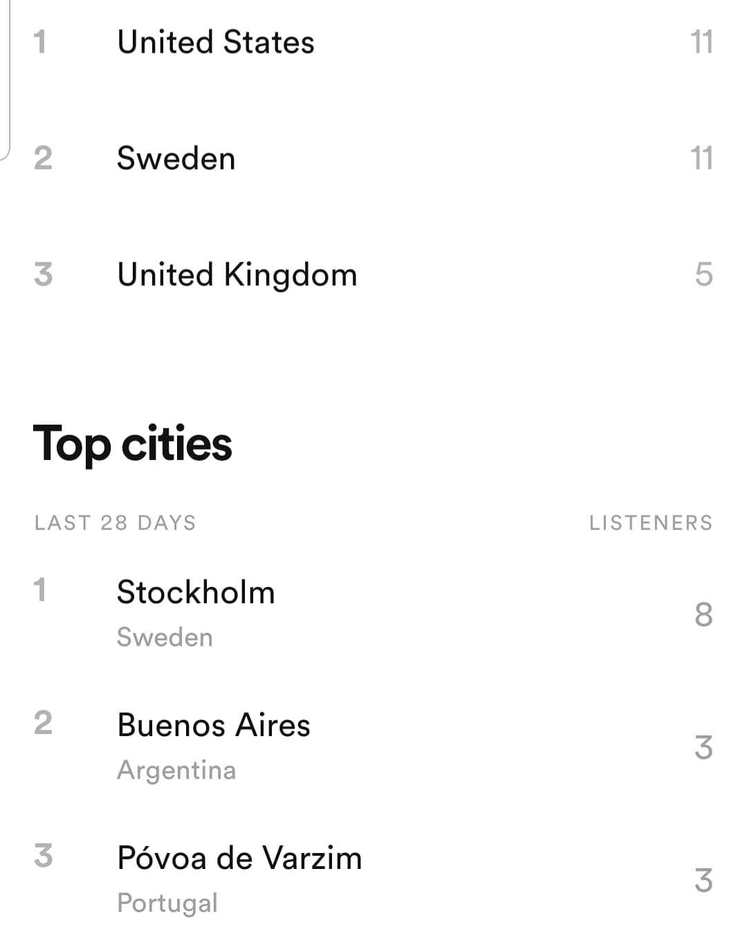 I Wonder If The Stats Generator In Spotify For Artists Is Made In The Usa Top Coutries 1 Unitedstates 2 Sweden 3 In 2020 Spotify Generation Wonder