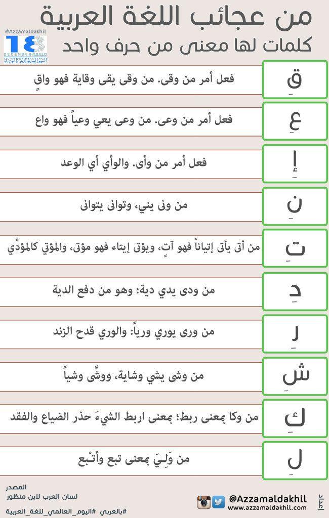 من عجائب اللغة العربية كلمات لها معنى من حرف واحد Arabic Language Learn Arabic Alphabet Learn Arabic Language