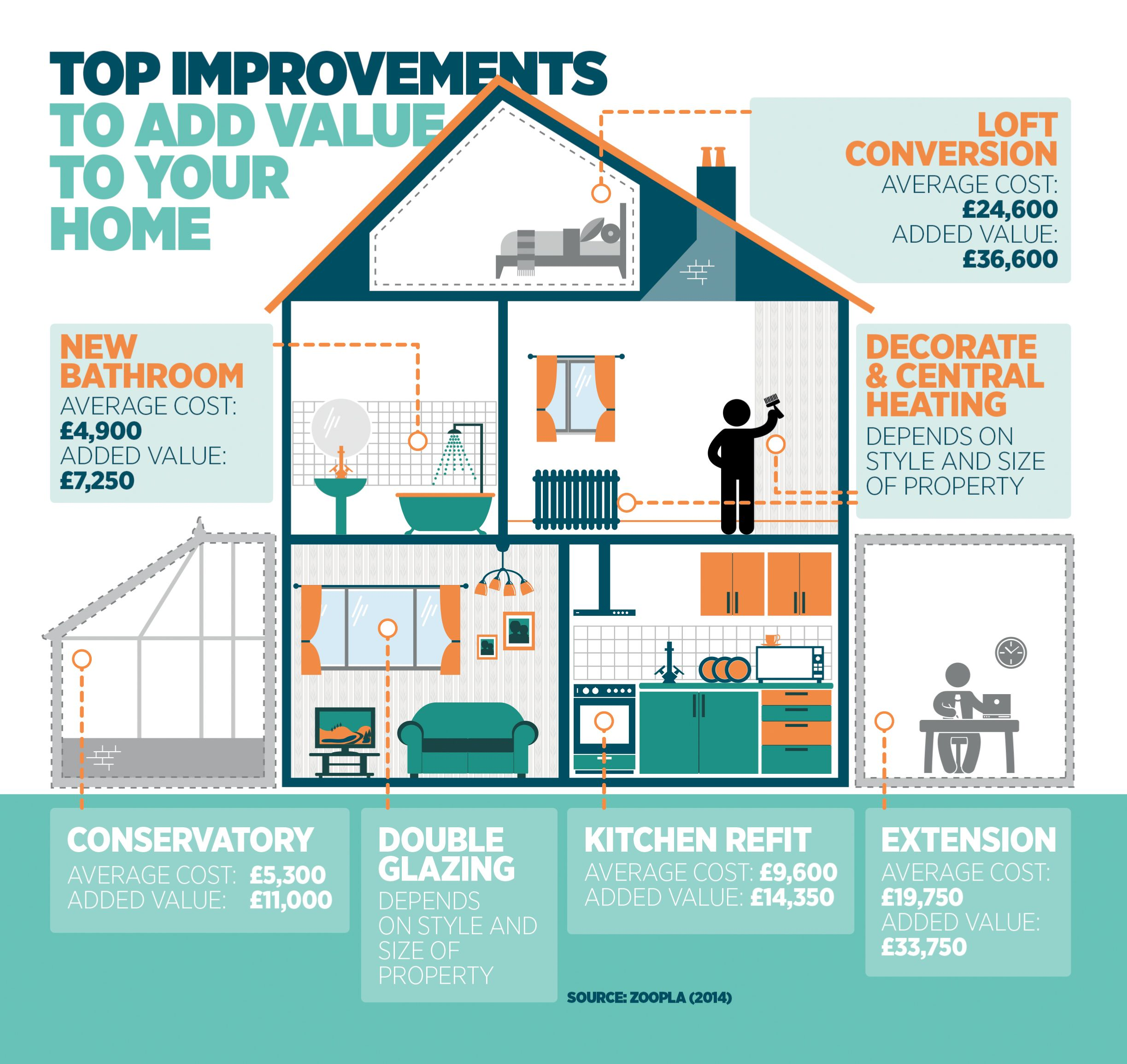 Home Improvements And The Value They Add To Your Saga