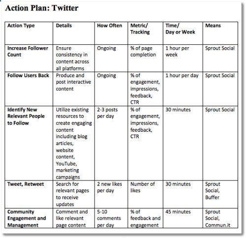 social media strategy template- Twitter action plan | Business ...