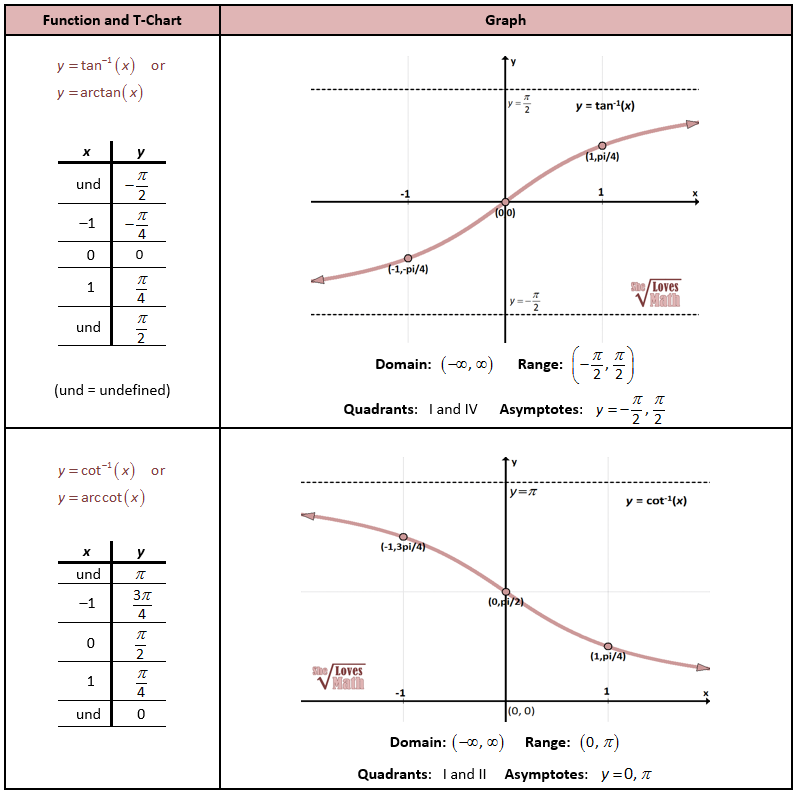 Inverse Tan And Cot Graphs  PrecalCalculus Puzzles