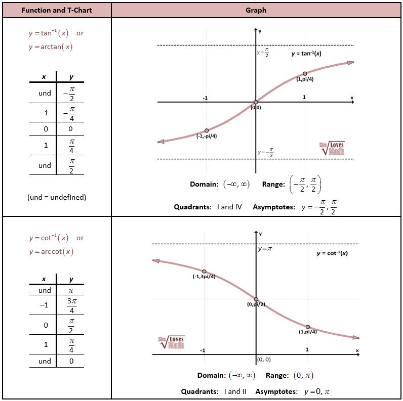 inverse tan and cot graphs precal calculus puzzles pinterest cots trigonometric functions. Black Bedroom Furniture Sets. Home Design Ideas