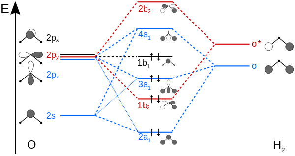 Molecular orbital diagram wikipedia the free encyclopedia molecular orbital diagram wikipedia the free encyclopedia ccuart Images
