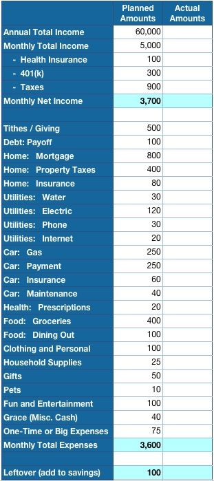 How much is car insurance per month