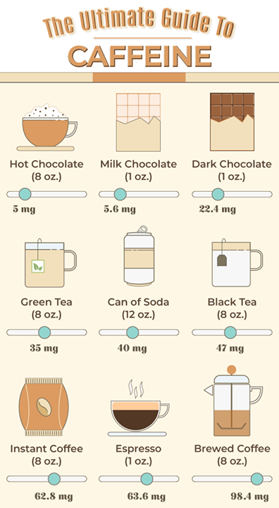 ever wonder how much caffeine is in that cup of coffee or