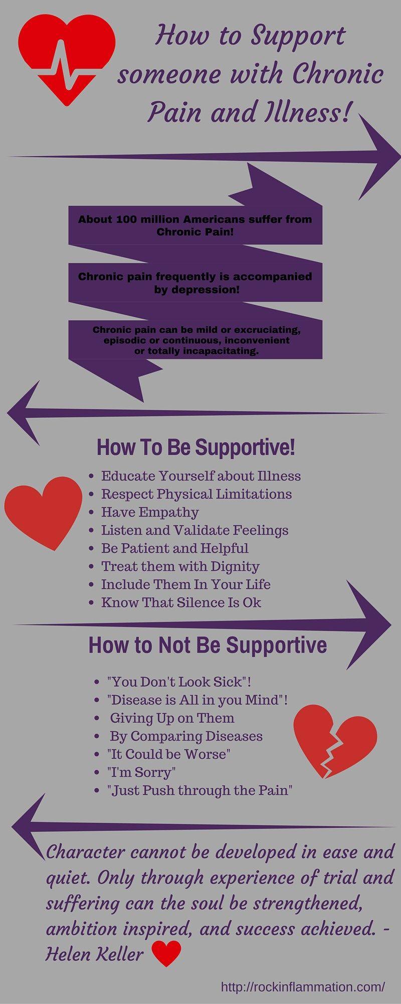 Citaten Ziekte Ziekten : Supporting chronic pain infograph fibromyalgia
