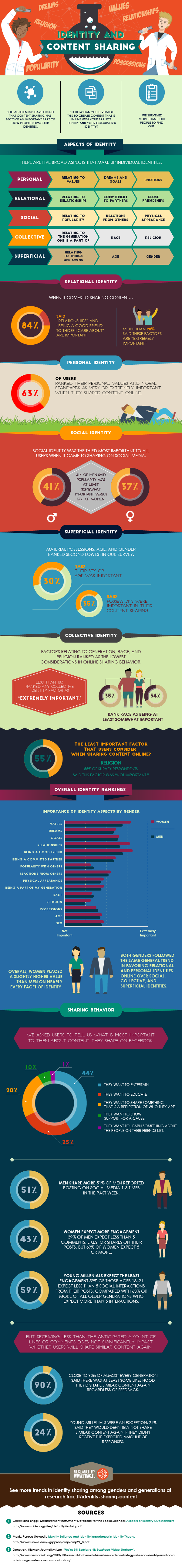 The Link Between Identity And Social Content Sharing:Social scientists have found that content sharing has become an important part of how people form their identities. So how can you leverage this to create content that is in-line with your brand's identity and your consumer's identity? Take a look this infographic, created by frac.tl team, and learn how identity theory can help you create more engaging, highly-shared content.