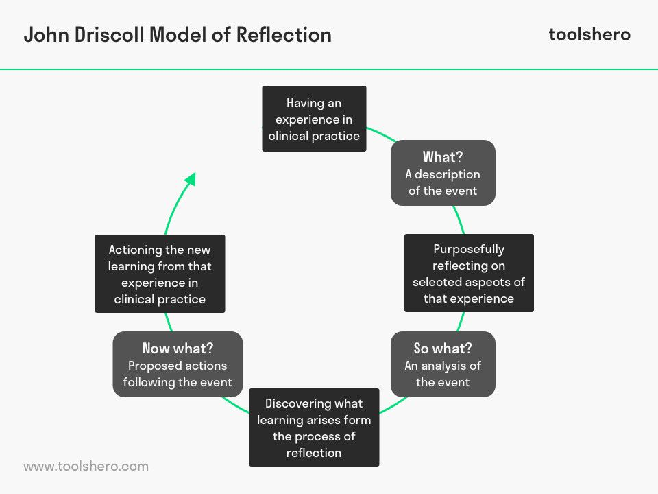 John Driscoll Model Of Reflection Reflective Practice Reflective Learning Reflection