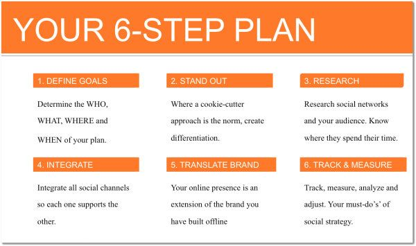 Digital Marketing Journey: 6 Steps to Reinvent Your Marketing Strategy