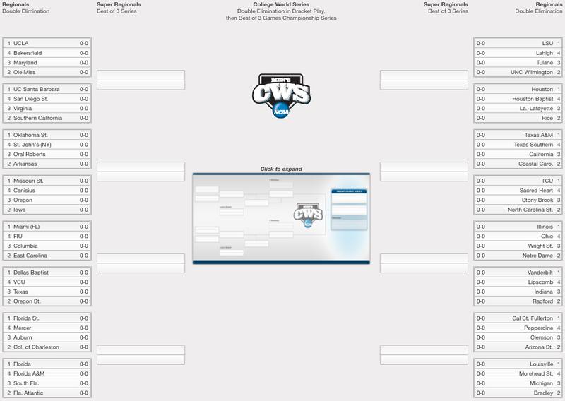 College Baseball Regionals Schedule And Scores Baseball Tournament College World Series College Baseball
