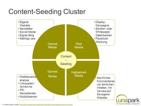 Content Seeding | Content Strategie Teil 3 | lunapark